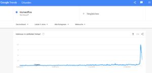 Google-Trends Keyword